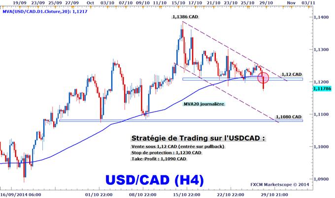 Idée de Trading DailyFX : L'USDCAD donne un signal baissier