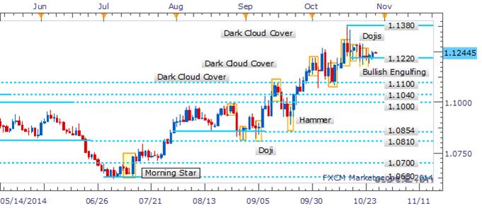 USD/CAD Bulls Regain Their Grip Near Critical 1.1220 Floor