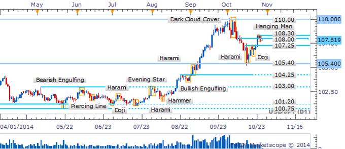USD/JPY Hanging Man Offers Warning Signal Near 108.00