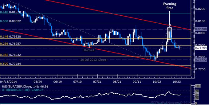 EUR/GBP Technical Analysis: Flat-Lining Below 0.79 Figure