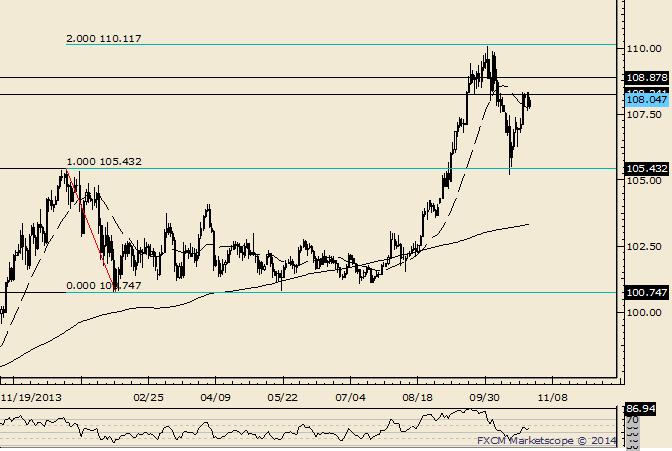 USD/JPY Struggles Near Key 108.20 Level