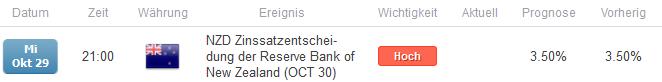 Zinsentscheid der RBNZ
