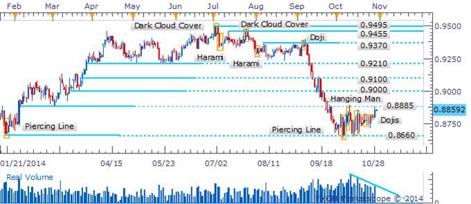AUD/USD Awaiting Reversal Pattern Near Range-Top