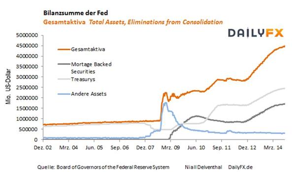 Ende der dritten Runde Quantitative Easing verkündet