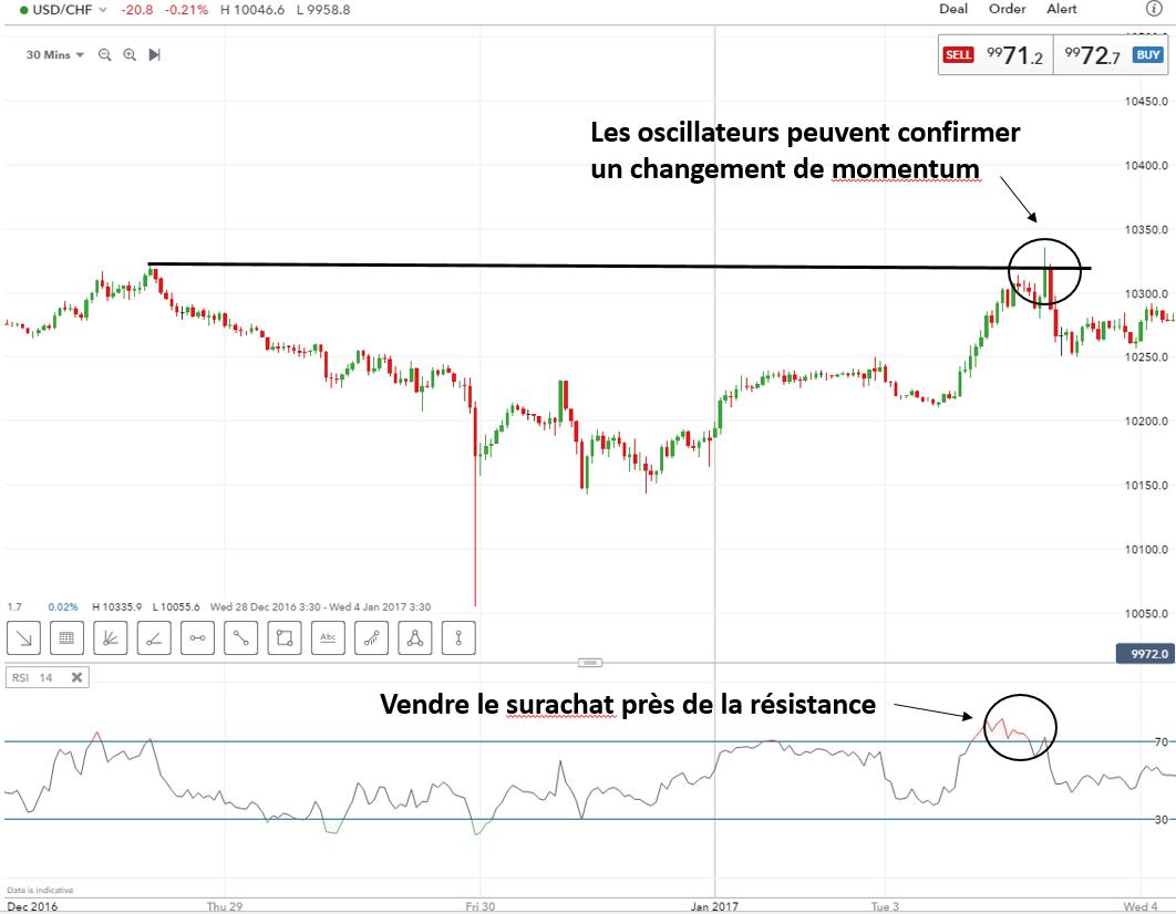 Indicateur momentum forex