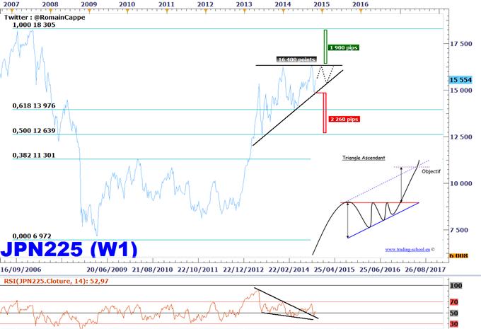Stratégie de Trading - Nikkei225, une stratégie à 2 000 points !