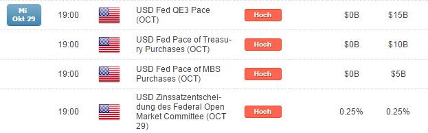 Was ist für den DAX durch die FED heute zu erwarten?