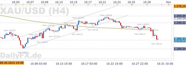 Gold legt Rückschritt nach QE3 Ende ein