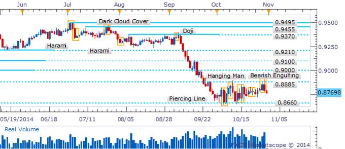 AUD/USD Risks Return To Range-Bottom As Reversal Pattern Emerges