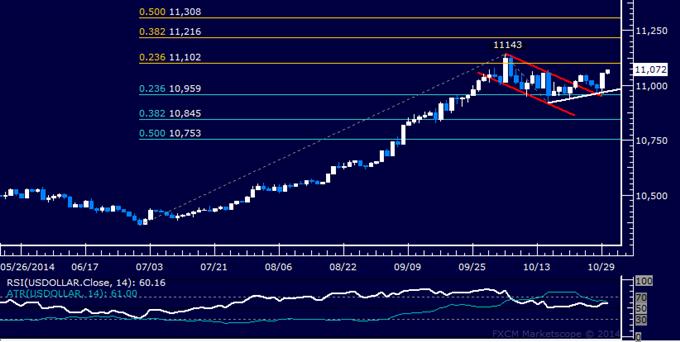 US Dollar Technical Analysis: Bulls Reclaiming Dominance