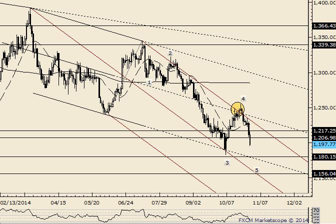 Gold: Tief der Welle 5 kommt bald