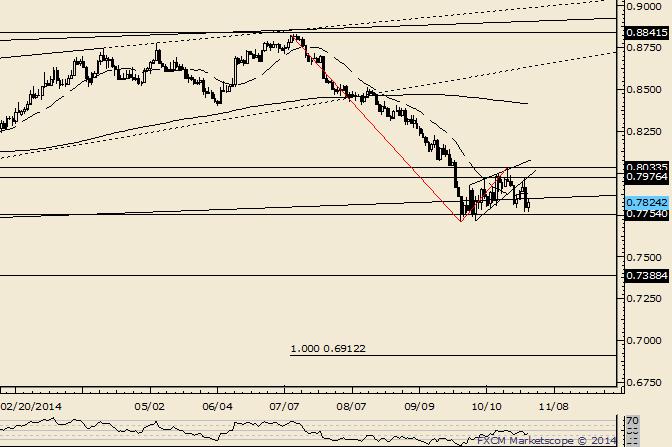 NZD/USD Break on the Horizon?