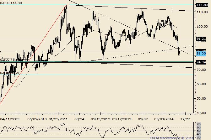 Crude Weak Bounces Portend Lower Levels