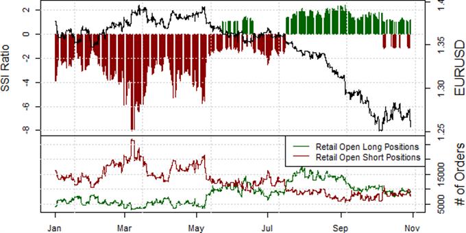 Euro Forecast to Depreciate Further versus Dollar