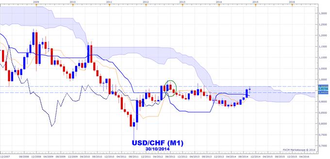 Ichimoku - USDCHF et les niveaux clés sur les paires en USD pour la fin de l'année