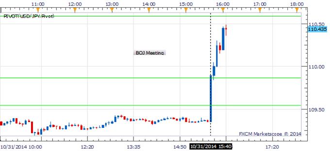 USD/JPY Breaks Through 110.00 As BOJ Targets Expansion Of Monetary Base