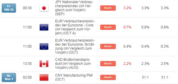 Kurzer Marktüberblick 03.11.2014