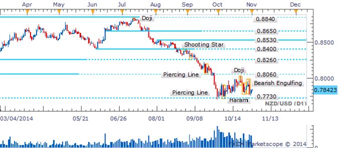 NZD/USD Bearish Pattern Falls Flat As Consolidation Endures