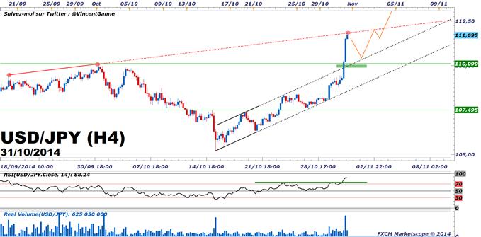 "USD/JPY : stratégie de trading du ""Pull Back"""