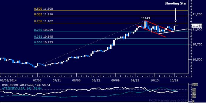 US Dollar Technical Analysis: Near-Term Pullback Ahead?