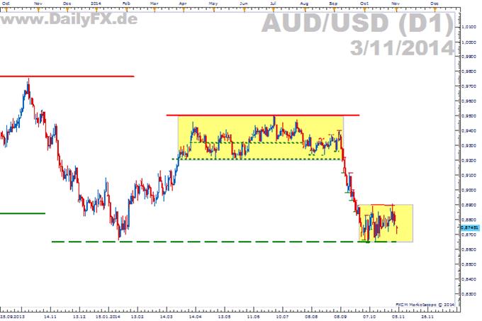 Leitzinsentscheidung der Reserve Bank of Australia