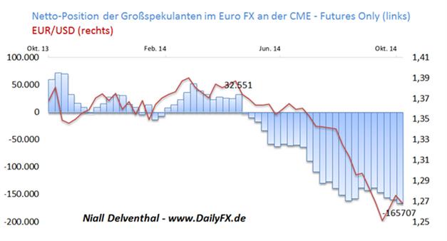 COT-Übersicht - Institutionelle Spekulanten setzen mit rund 26,26 Mrd. USD auf Kursrückgang im EUR/USD
