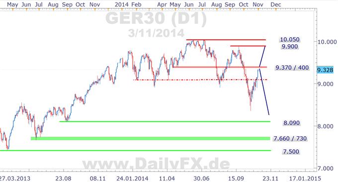 DAX: choppy in die Woche, wohl seitwärts zwischen 9.100 und 300 bis zur EZB