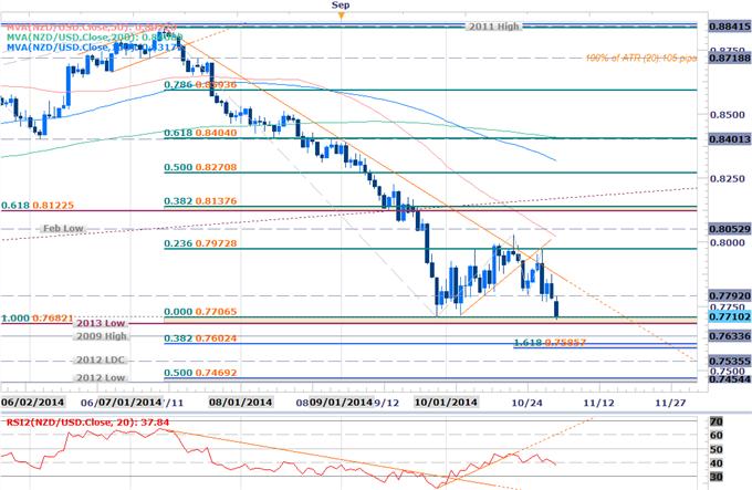 NZDUSD Scalps Target 2013 Low- Breakdown Risk Below 7800