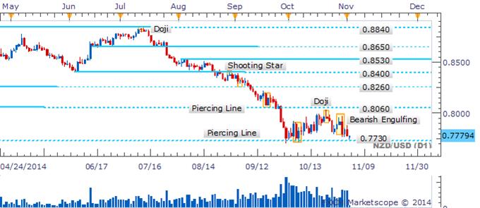 NZD/USD Awaiting Break Below 0.7730 With Bullish Signals Missing