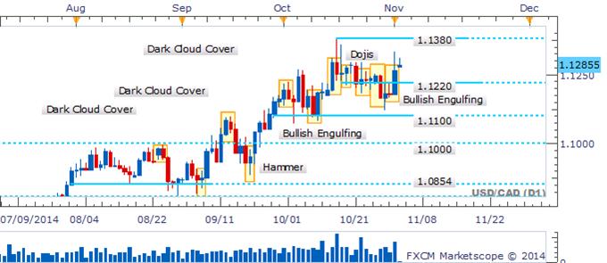 USD/CAD Vault Above 1.1220 Sees Bullish Pattern Emerge