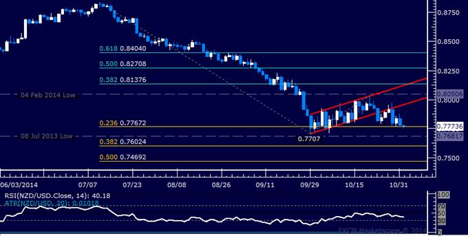 NZD/USD Technical Analysis: Languishing Above 0.77 Mark