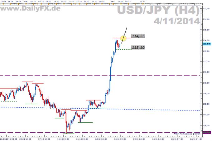 Trading Setup: Long USD/JPY