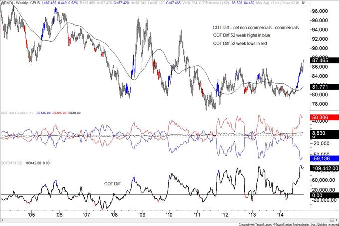 COT: Yen Speculators Caught Off Guard