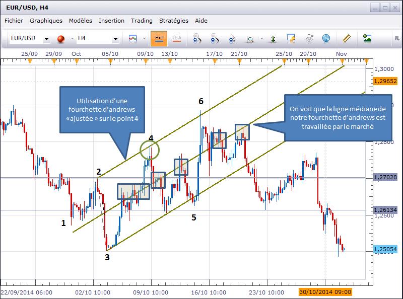 Ma stratégie de trading actuelle sur Forex expliquée avec des exemples – partie 1 Par L'Investisseur (très) Particulier le 9 octobre - 5 vues. Il est toujours intéressant de comparer les stratégies de trading des différents intervenants.