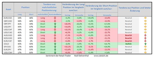Speculative Sentiment Index - 04.11.2014
