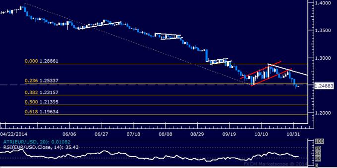 EUR/USD Technical Analysis: Euro Aiming Below 1.24 Figure