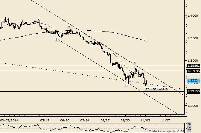 EUR/USD: 1,2600/40 ist Widerstand
