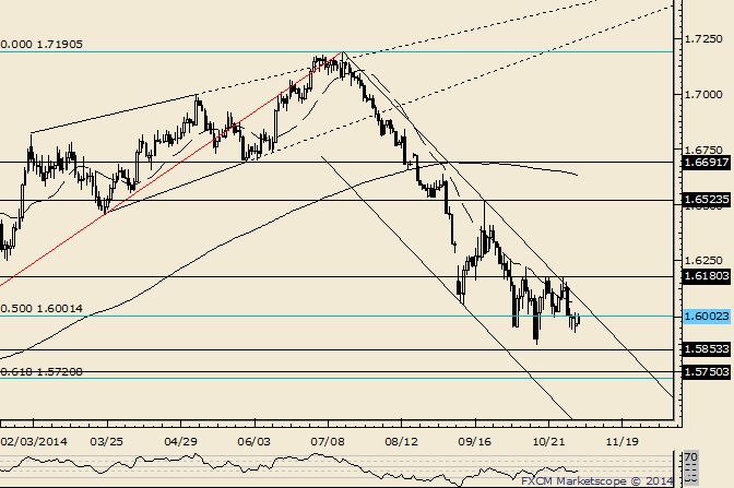 GBP/USD Resistance Seen Near 1.6050