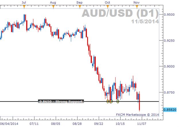 AUD/USD und der Bruch, auf den wir gewartet haben