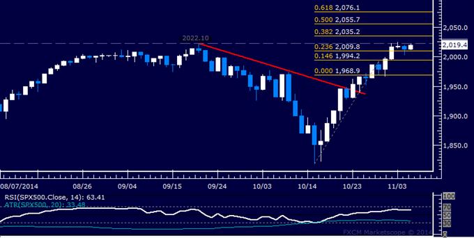 Gold Price vs Oil Price Crude Oil And Gold Prices Drop