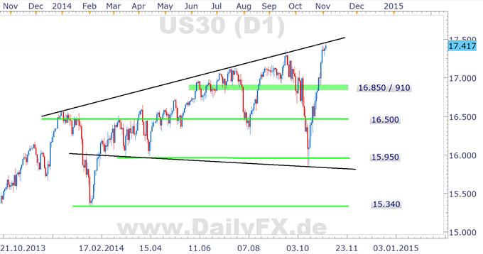 DAX: das Gap ist zu - und nu?