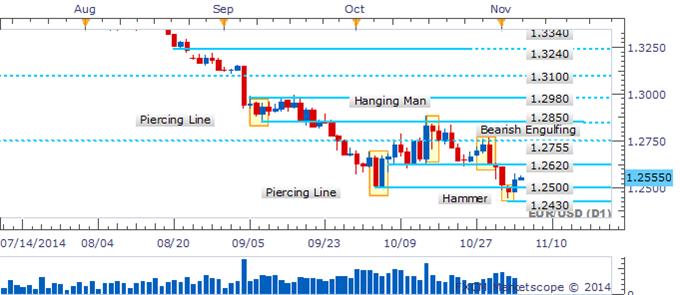 EUR/USD Climb Over 1.2500 Offers Bullish Signal Confirmation