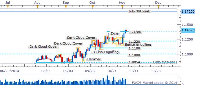 USD/CAD Vaults Above Critical Hurdle With Bearish Signals Lacking