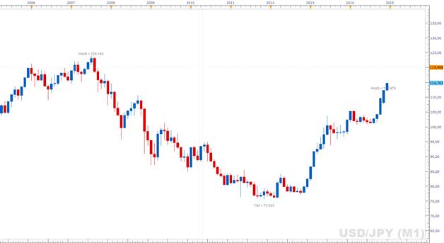 USD/JPY: Ohne signifikante Rücksetzer auf Mehrjahreshoch. Kuroda bekräftigt Absicht die Inflation anzutreiben.