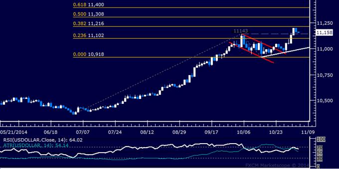 US Dollar technische Analyse: Kurs zieht sich vom 4-Jahreshoch zurück