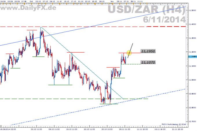 Trading Setup: Long USD/ZAR