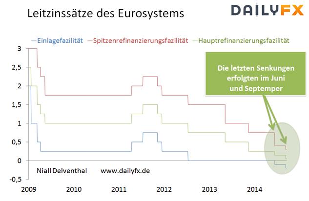 EZB bleibt locker - Euro fällt erstmals seit August 2012 unter 1,24 US-Dollar