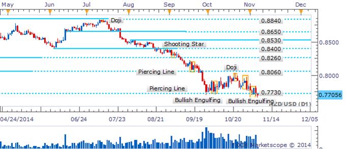 NZD/USD Knocks On Critical Floor As Bullish Signal Falls Flat