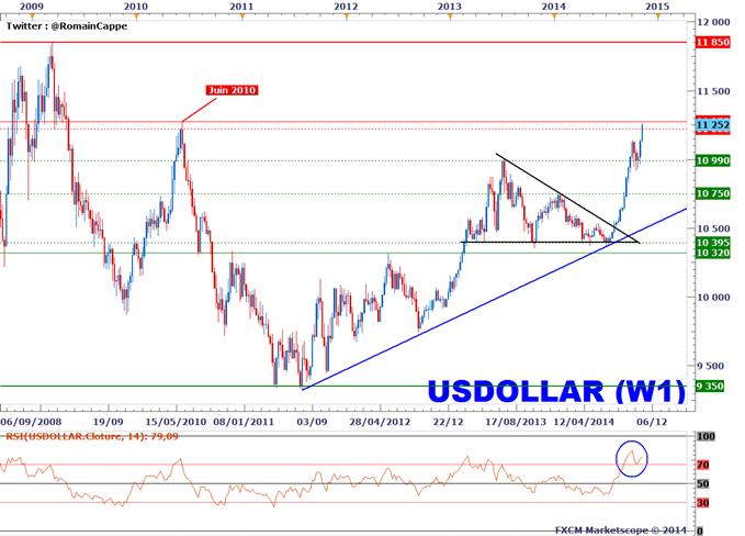 Cours du Dollar US hebdomadaire