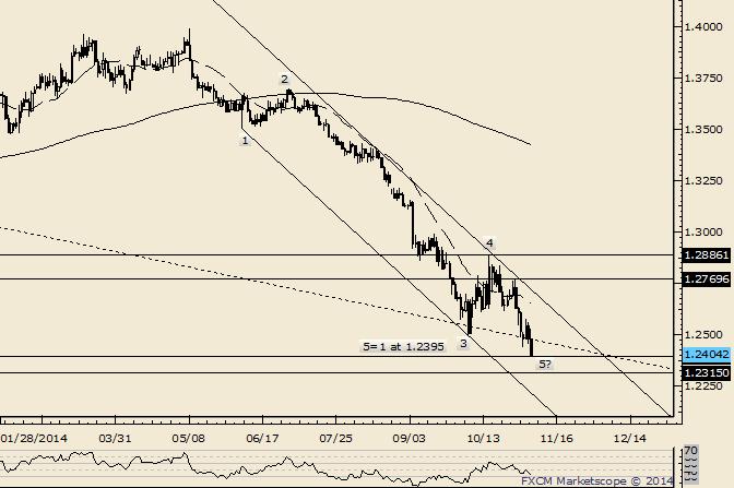 EUR/USD Reaches Elliott Wave Objective (1.2395)